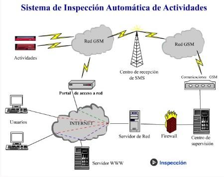 SISTEMA DE INSPECCIÓN AUTOMATICA DE ACTIVIDADES